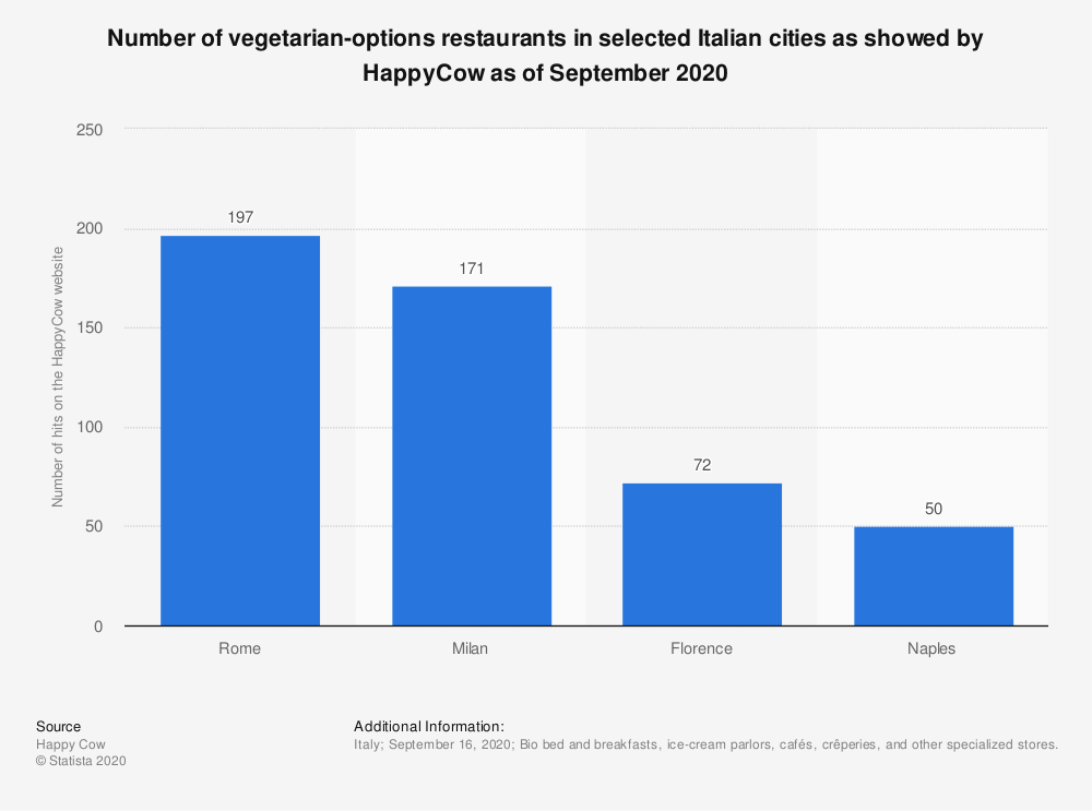 statistic id690707 vegetarian options in selected italian cities showed by happycow 2020 - Ristoranti vegetariani Settembre 2020 - news-